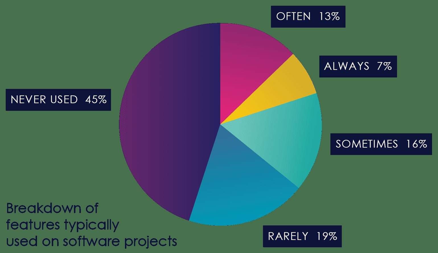 /Users/lichen/Desktop/eBook_graphs_3.pie chart copy.png
