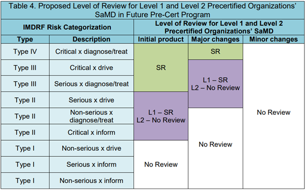 Risk Levels for SaMD Pre-cert Program